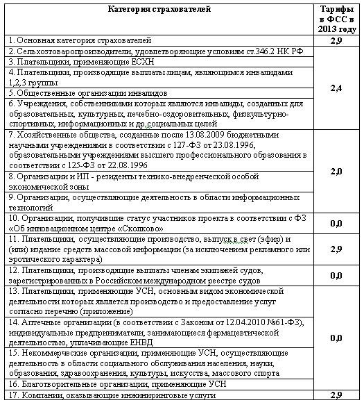 http://fss16.ru/images/tables-min/tarify2013.JPG